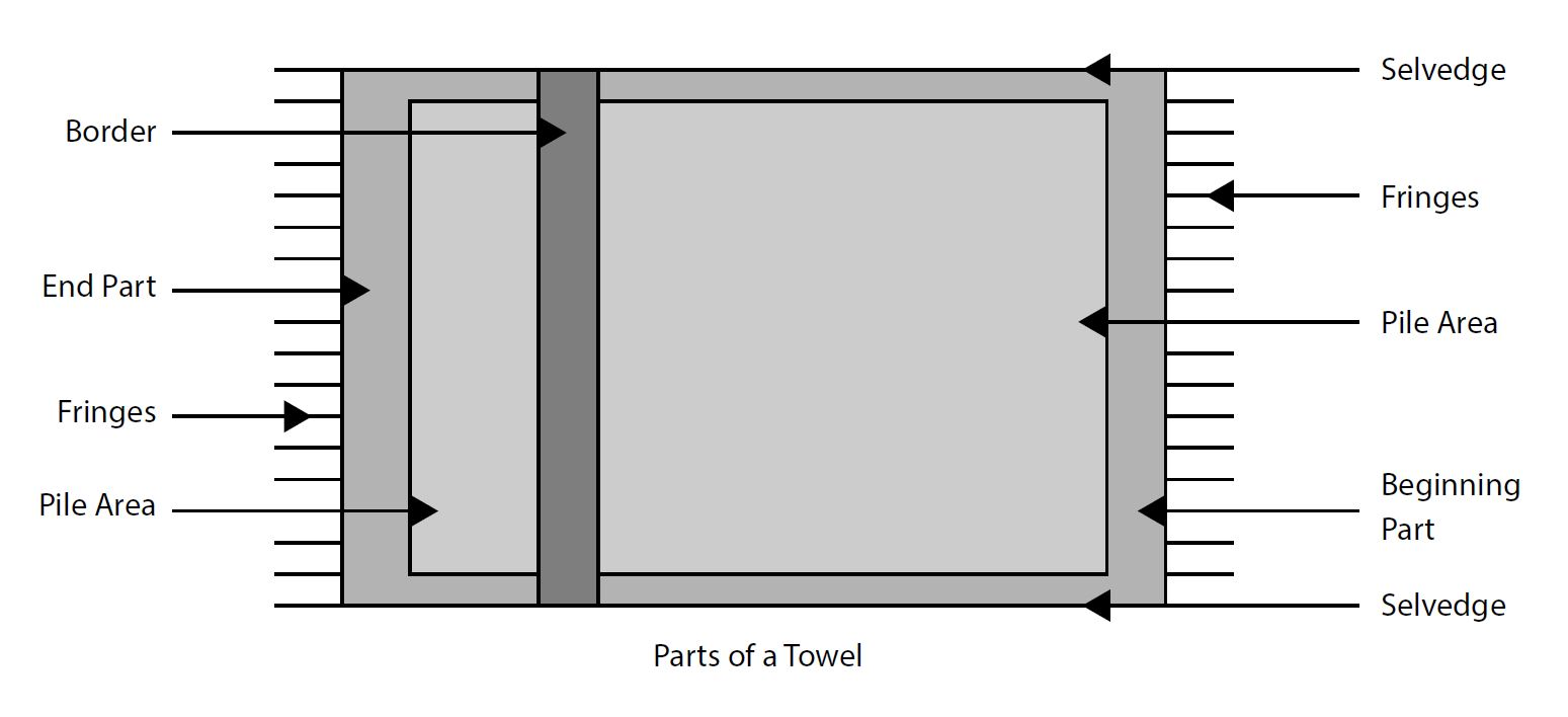 history production of terry towels profade apparel. Black Bedroom Furniture Sets. Home Design Ideas